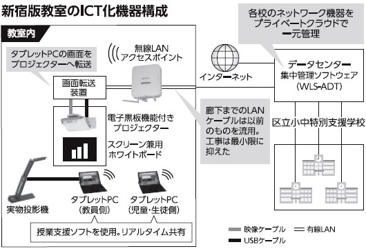 新宿版教室のICT化