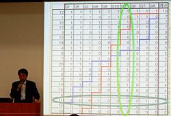 小柳教授は「教員のデータ解釈が早く深くなってくる」と発表した
