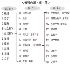 学校図書館表