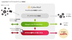 cybermail180123.jpg
