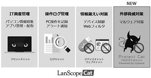 内部情報漏えい対策に寄与する(左から)3つに外部情報漏えい対策(右)が加わった