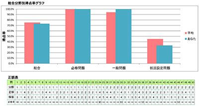 分野別得点グラフで授業改善につなげる