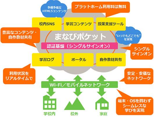 教育クラウドとLTEモデルですぐに環境を構築できる