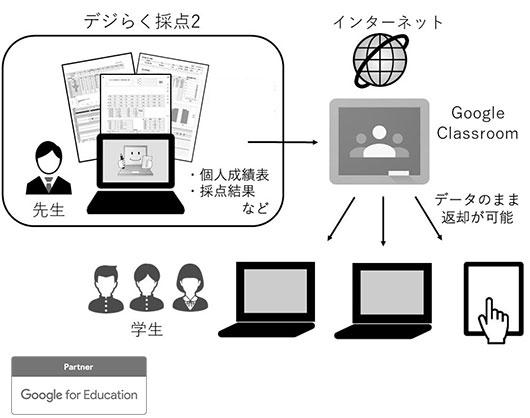 Google Classroom上に採点結果をアップでき、データのまま返却できる