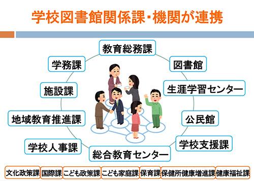 (図2)教育委員会(18の課・機関)が連携