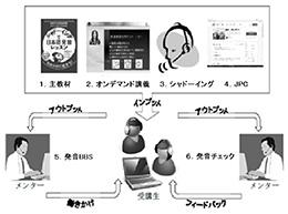 「なめらか!発音3-4」授業の全体構造。ICTを活用しながら、学習者に寄り添った授業づくりがなされている