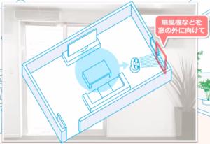 窓が1か所のみ(下)の場合は、扇風機などを窓の外に向けて稼働させると換気の効率が上がる