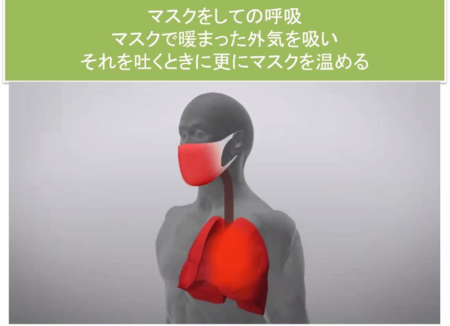 体内に熱がこもってさらに呼吸筋を働かせるため、熱中症リスクが増す