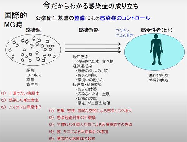感染源の撲滅・感染経路の遮断・ワクチンによる感受性者の予防で公衆衛生基盤を整備